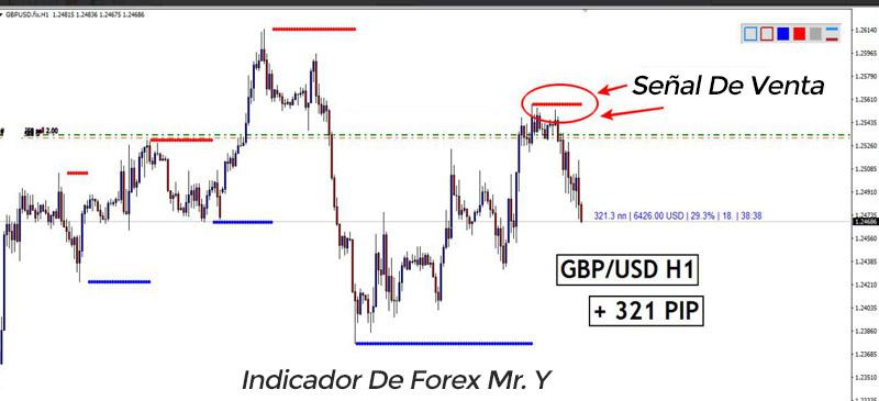 Indicador forex zup 107 pdf